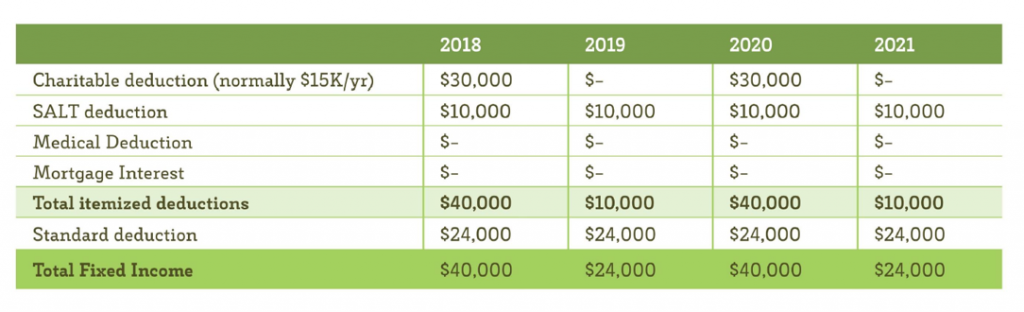 Chart describing how alternate-year donations to scholarships can maximize tax benefits.