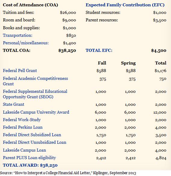 Understanding financial aid letters - sample